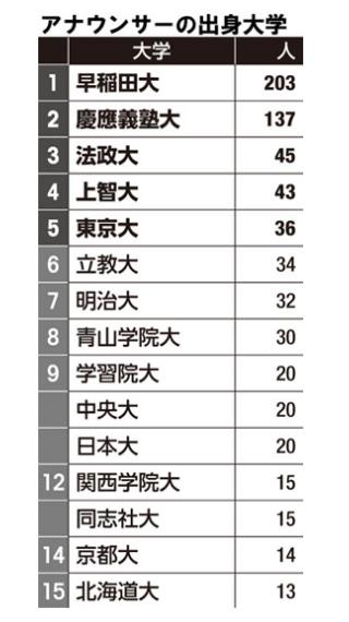 アナウンサー出身校ランキングトップ48校 – アナなるドットコム
